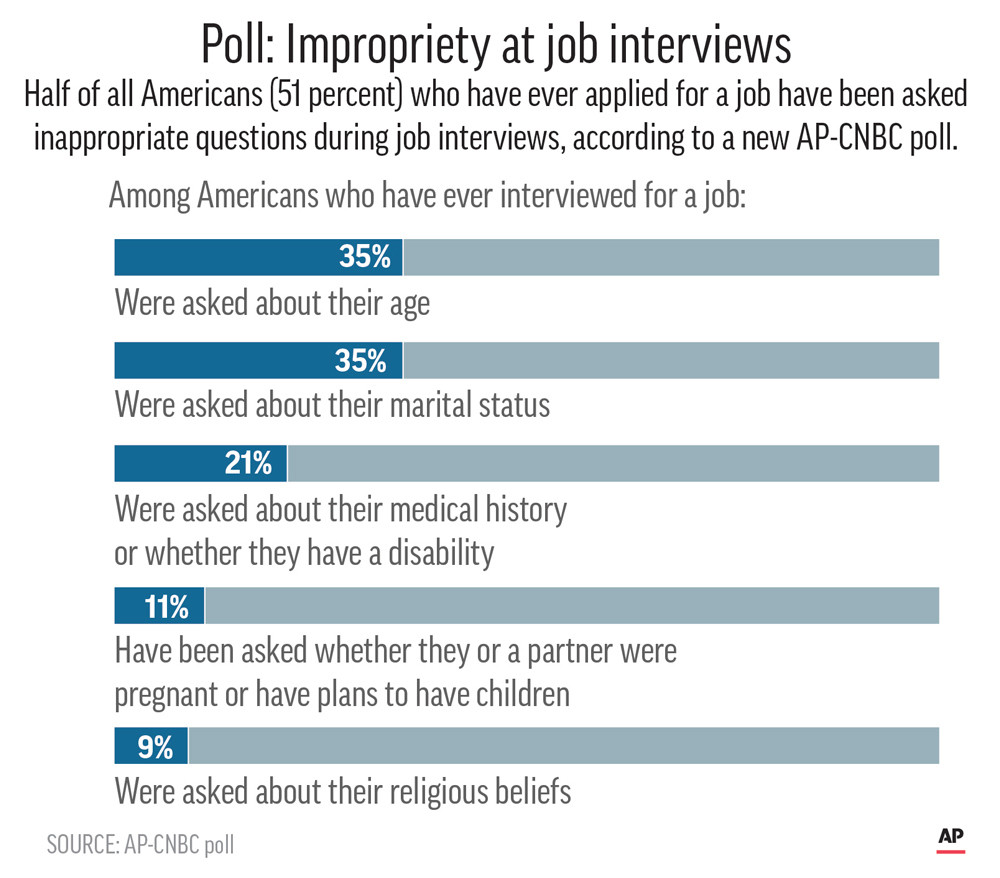job interview questions often run afoul of the law