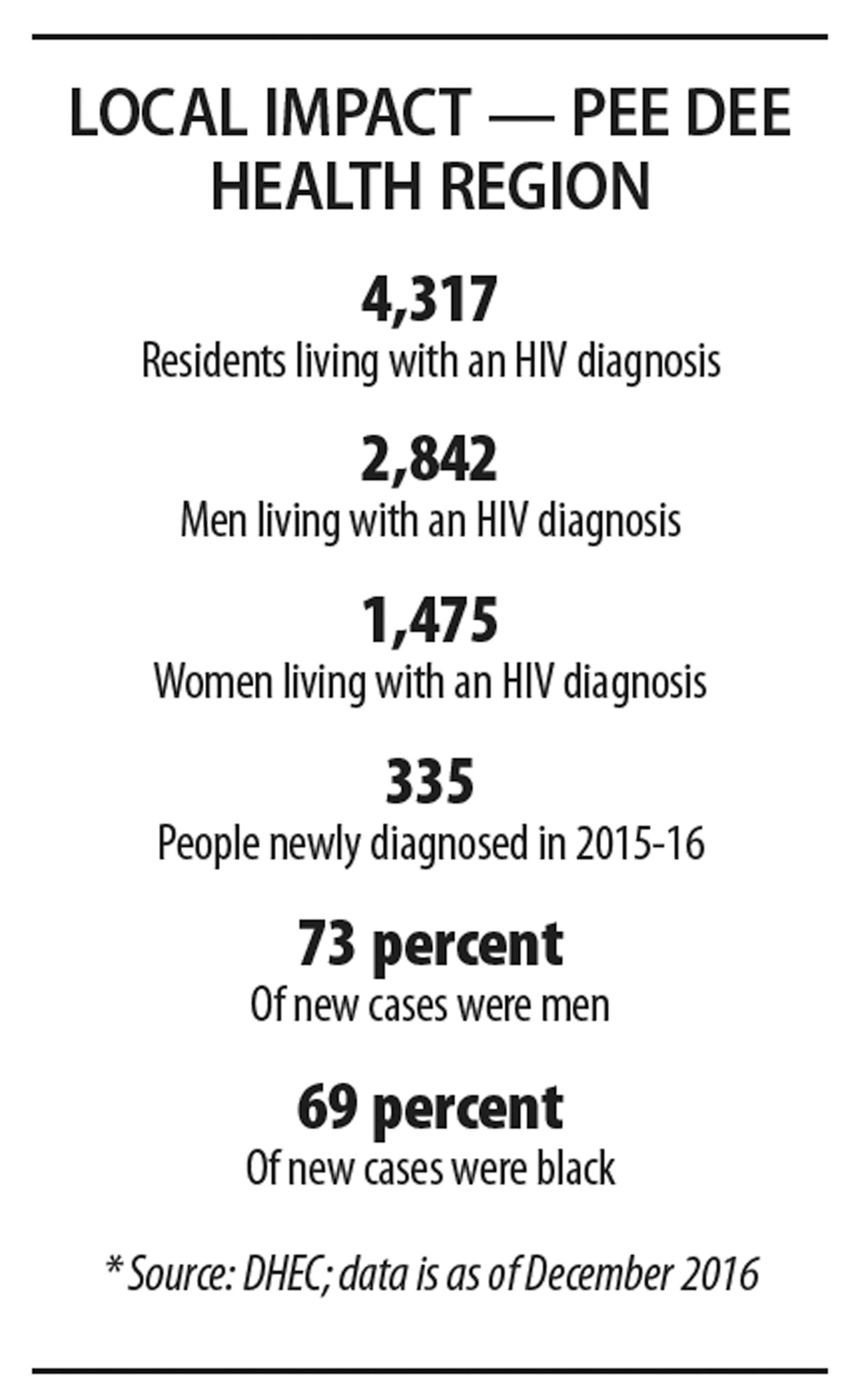 Sumter Walgreens offering free HIV testing | The Sumter Item