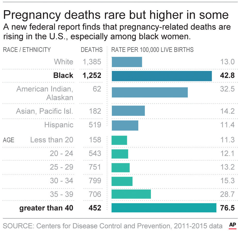 3 in 5 pregnancy-related deaths in U.S. can be prevented — CDC