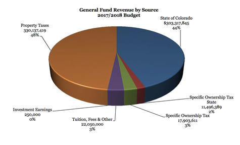 A pie chart showing where Jeffco schools receives its general fund money from. The largest portion is from local property taxes, followed by state funding. combined those two sources account for 92 percent of the school's funding.