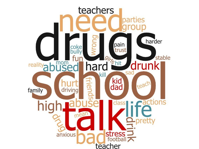 A word cloud of the most commonly used words used by the 21 youth researchers in their responses to questions about how drugs, alcohol, violence and mental health affected their everyday lives.