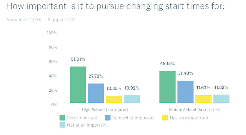 A chart showing the results of a public survey about potentially moving middle and high school start times back.