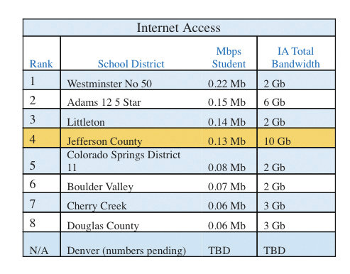 Jefferson County Schools currently ranks fourth among comparable districts in bandwidth per student with an average of .13 Mbps per second. The State Educational Technology Directors Association recommends schools support .25 Mbps per student, and the district aims to support 1 Mbps per student by the end of the project.