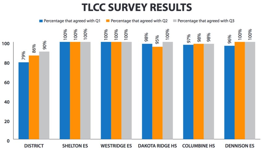 "TLCC results for Jeffco Public Schools and five district schools, which had the five highest scores for the following three questions in addition to having more than 25 teacher responses. The above shows the percentage of teachers that agreed with these statements, the first of which led the ""School Leadership"" portion of the survey and the second and third of which led the ""Overall Reflections"" portion.