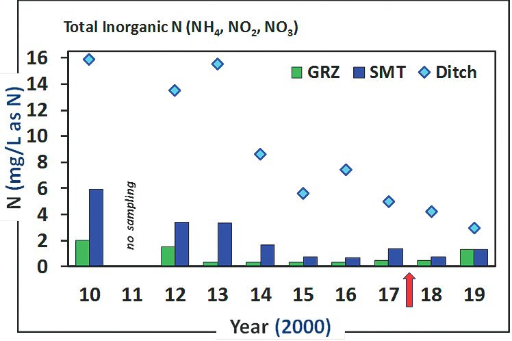 Nitrogen levels in source water (recycled water via City Ditch) for the Washington Park Lakes (GRZ=Grasmere; SMT=Smith) has decreased considerably over the past ten years.  This is attributable to improved nutrient removal at the Metro Water Reclamation Plant which supplies the source water for recycled water.  While there was a slight increase in 2019, this appears to have resulted in approximately half the nitrogen concentrations in the lakes relative to 2010 levels.