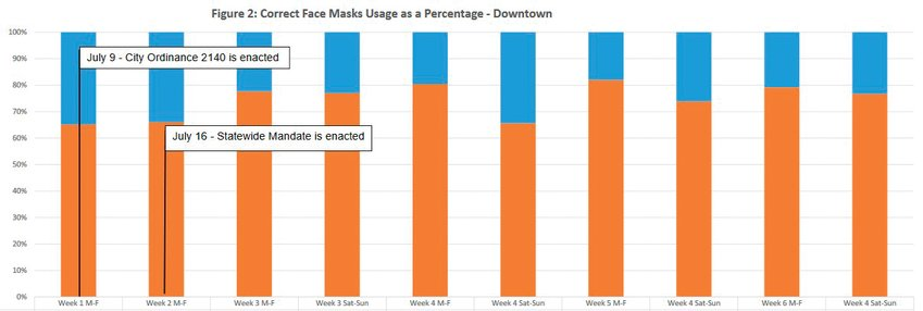 A graph from a city of Golden mask study showing the overall percentage of residents observed wearing masks correctly and not at the intersection of 12th and Washington during study counting periods.