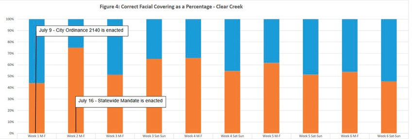 A graph from a city of Golden mask study showing the overall percentage of residents observed wearing masks correctly and not along the north side of the Clear Creek trail at the Golden Museum during study counting periods.