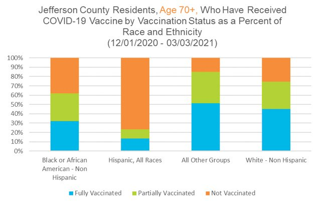A graph showing the differing vaccination rates for Jeffco residents over 70 according to race as of March 3.