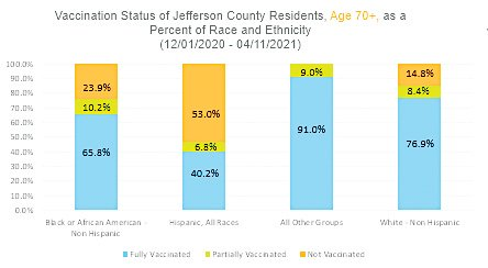 A graph produced by Jefferson County Public Health breaking down the number of Jeffco residents who have received one or two vaccinations by race for the three age groups that have been eligible for vaccination the longest. However, members of the public also have the option of not disclosing their race and are not reflected in the data if they do so. For the 70 and over group, the number of people who did not disclose their race is 8%.