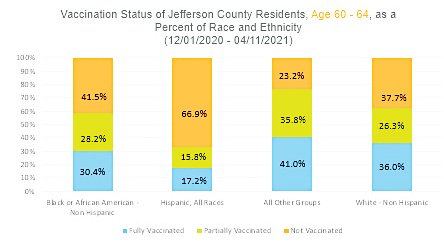 A graph produced by Jefferson County Public Health breaking down the number of Jeffco residents who have received one or two vaccinations by race for the three age groups that have been eligible for vaccination the longest. However, members of the public also have the option of not disclosing their race and are not reflected in the data if they do so. For the 60-64 group, the number of people who did not disclose their race is 11%.