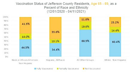 A graph produced by Jefferson County Public Health breaking down the number of Jeffco residents who have received one or two vaccinations by race for the three age groups that have been eligible for vaccination the longest. However, members of the public also have the option of not disclosing their race and are not reflected in the data if they do so. For the 65-69 group, the number of people who did not disclose their race is 9%.