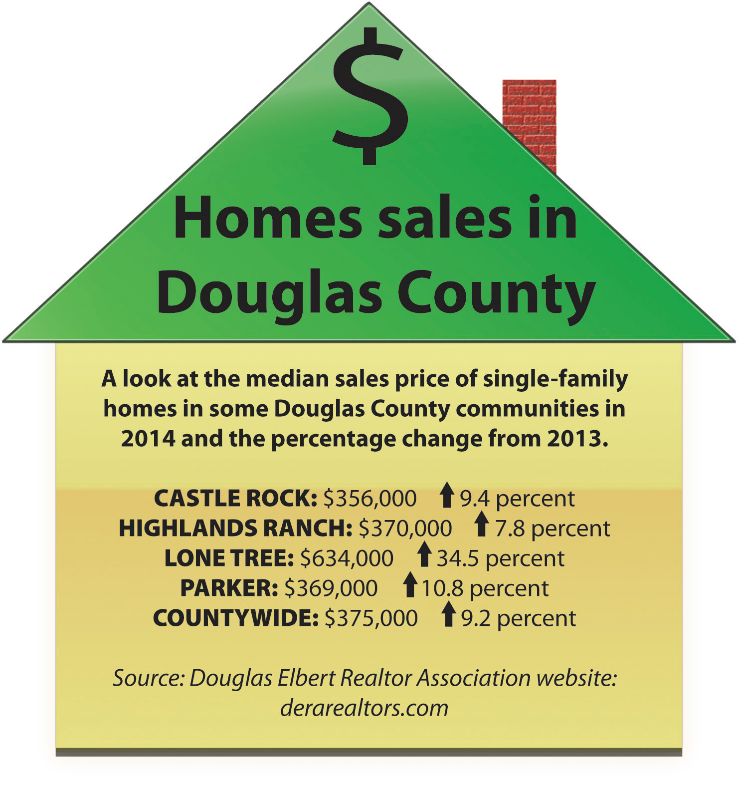 County Shines In Economic Numbers