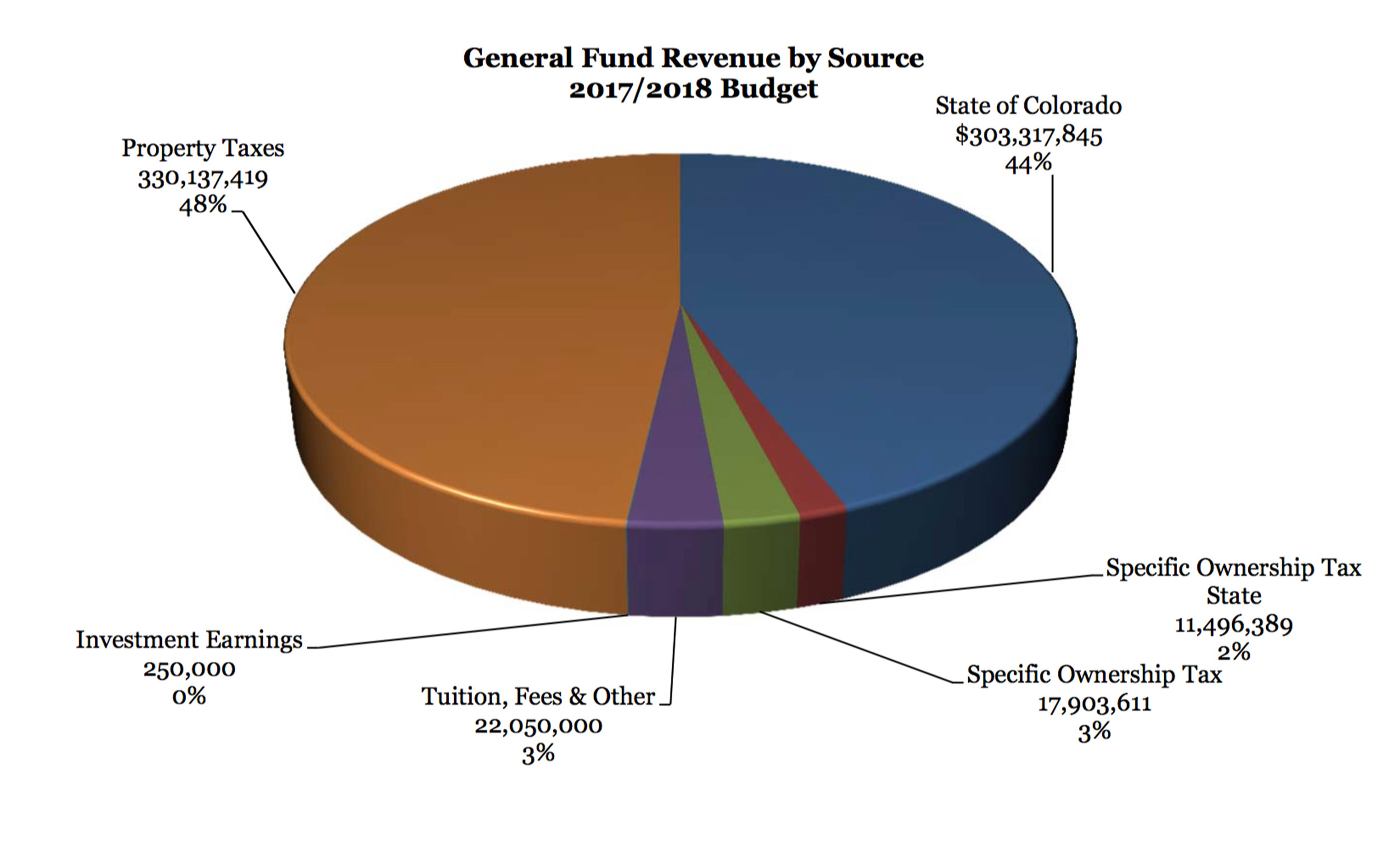 News arvada colorado arvadapress a pie chart showing where jeffco schools receives its general fund money from the largest nvjuhfo Image collections