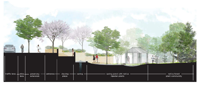 ELEVATIONS FROM street level to the Taylor's Spring Park are shown. Image courtesy of University of Tennessee Landscape Architecture Environmental Design Lab.