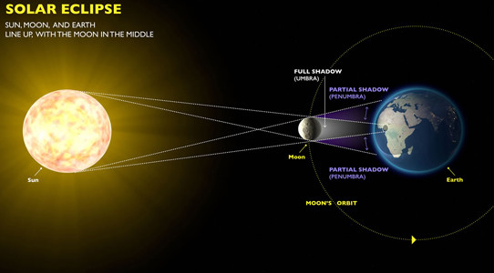 GRAPHIC shows what happens when the sun, moon and earth line up with the moon in the middle.