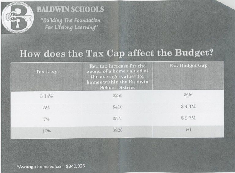 These slides are from a BAC presentation. They depict how the costs of various tax increases impact residents and the projected school budget deficit.