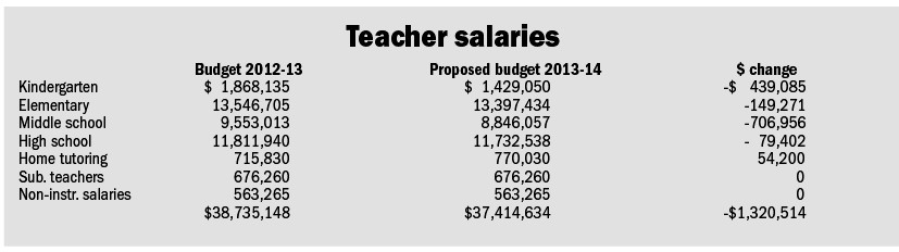 This slide depicts the proposed reductions in teacher salaries for 2013-14. The cuts could cost the district up to 15 teaching positions.