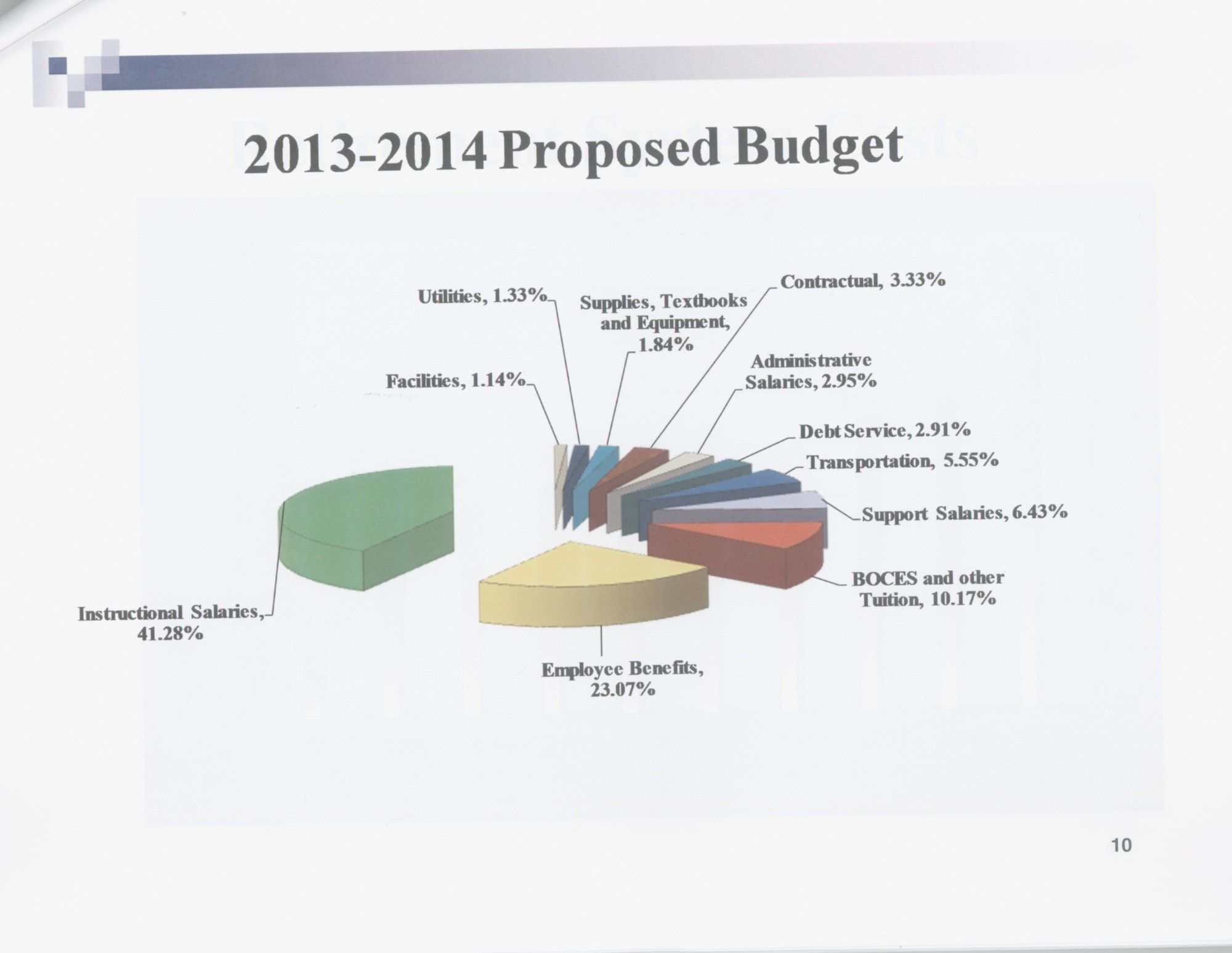 A breakdown of the East Meadow School District's 2013-14 proposed budget, which is 1.83 percent larger than the current spending plan.
