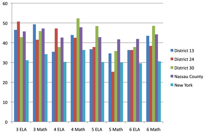 Passing rates on the New York state assessments in Valley Stream's elementary school districts.