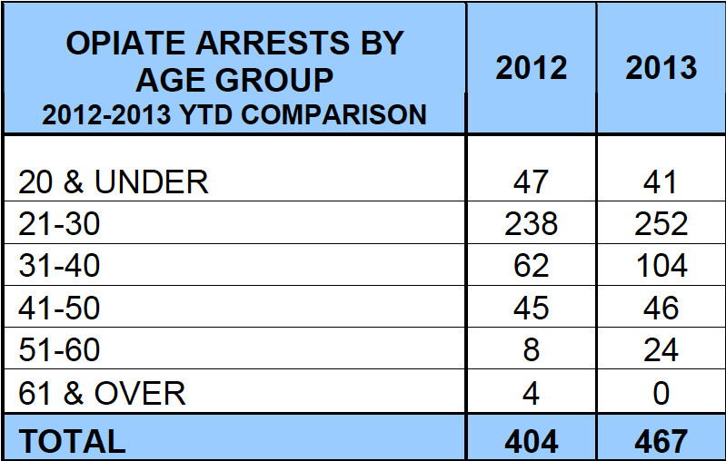 Opiate arrests increased by 16 percent from 2012 to 2013.