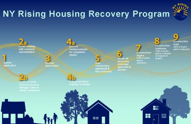When residents receive their award letter, it will mark the third of a nine-step process that NY Rising has outlined for grant recipients on its website.