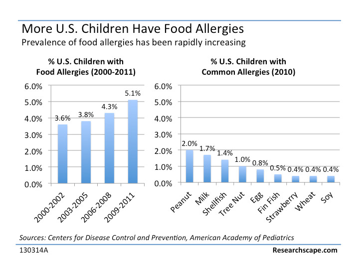 Food allergy cases have risen in recent years, according to the Centers for Disease Control and Prevention. The graph at right depicts the percentage of children with specific food allergies.