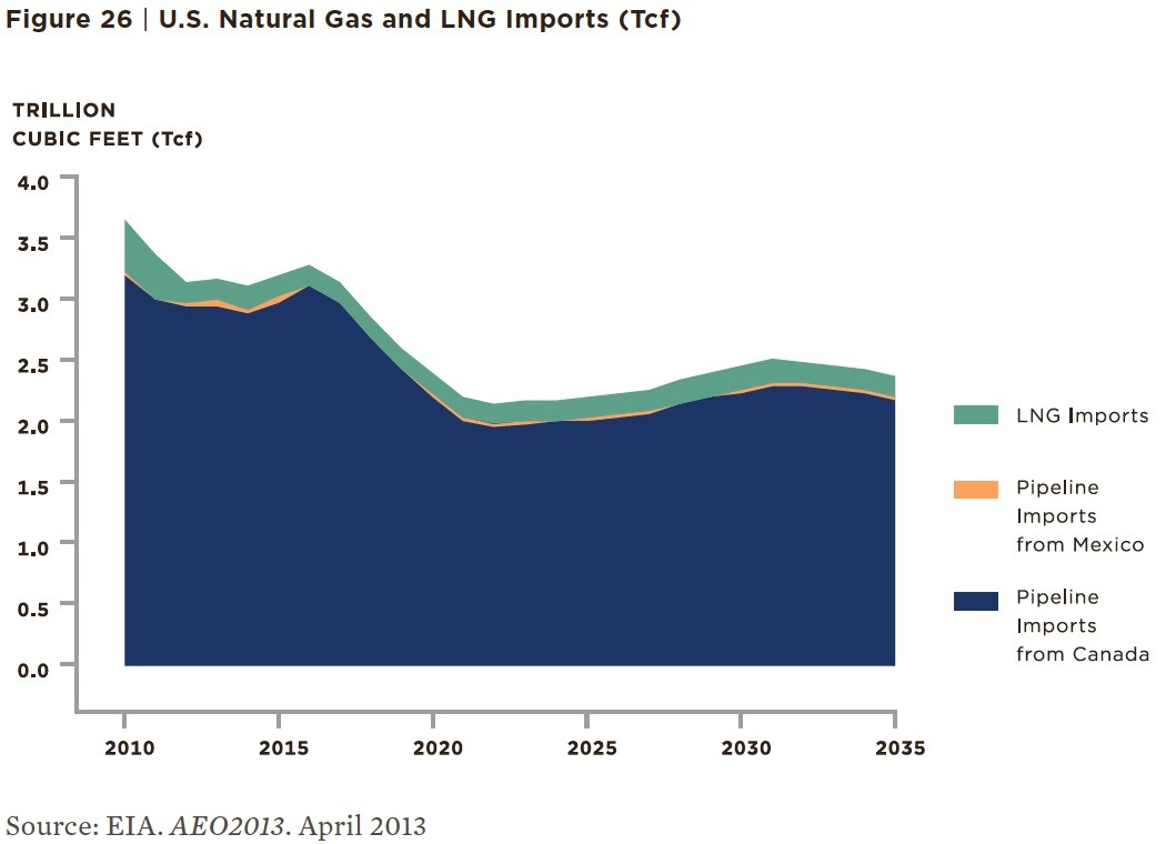 The 2014 Draft New York State Energy Plan contains the above graph, which predicts a general downward trend in imports of liquefied natural gas, or LNG, through 2035.