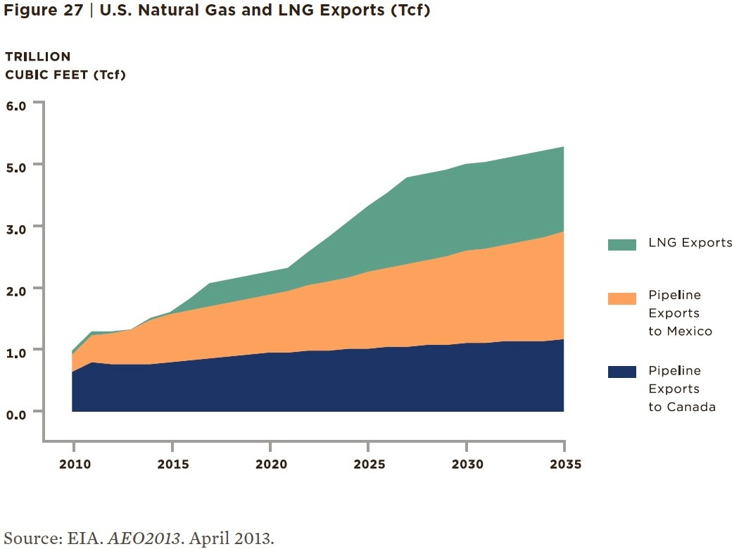 The 2014 Draft New York State Energy Plan contains the above graph, which predicts a sharp rise in LNG exports through 2035.