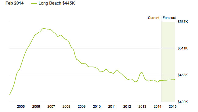 Zillow Inc. says that the median home value in Long Beach is $445,000 as of Feb. 1, and is on track to rise .5 percent in the next year.