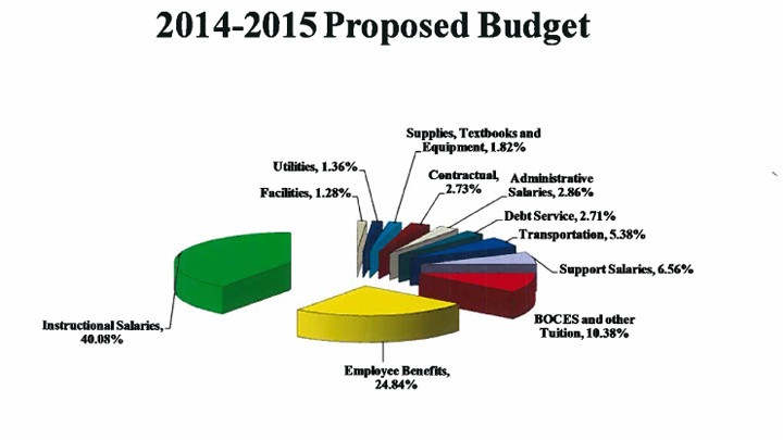 A breakdown of the district�s proposed 2014-15 spending plan.