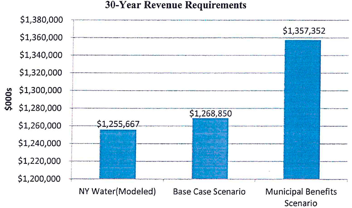 This chart shows George E. Sansoucy, P.E., LLC's forecast of the cost to operate New York American Water Company, Inc. and two theoretical municipal water authorities through 2044. Sansoucy predicted that municipal water would be more costly in either scenario.