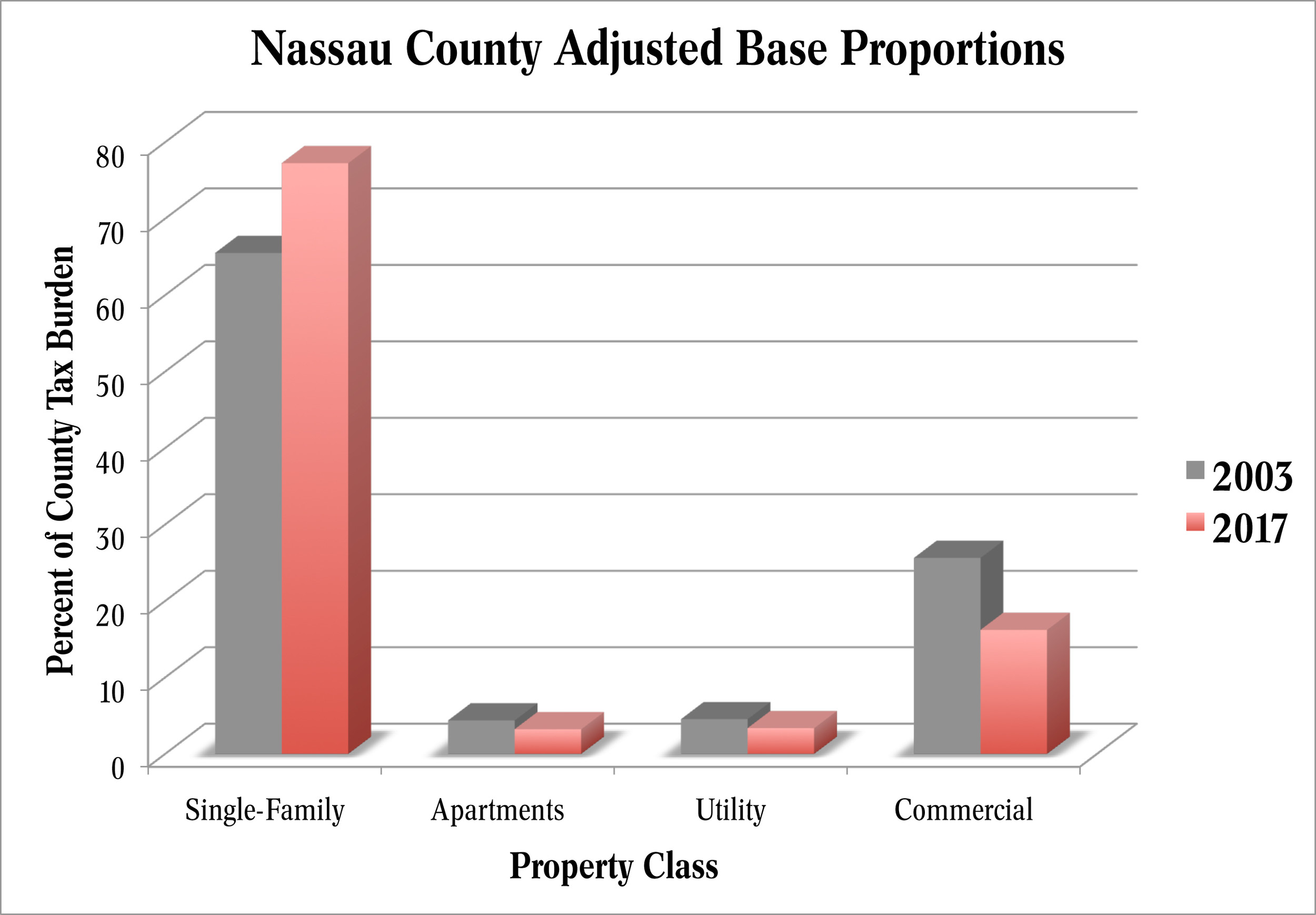 In Nassau County, there is a trend of single-family homeowners paying an increasing share of the overall tax burden.