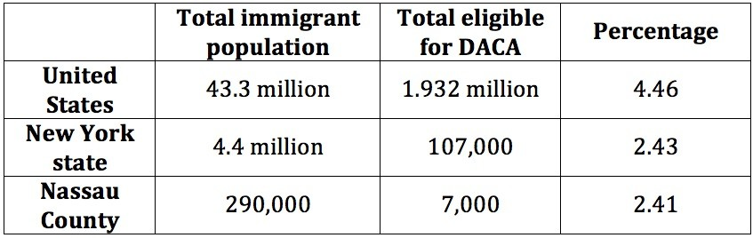 Data showing DACA-eligible populations at the national, state and county level. On Sept. 4 the Trump administration announced its intention to end the program, which provides work permits and temporary stays on deportation for children of families that entered the country illegally.