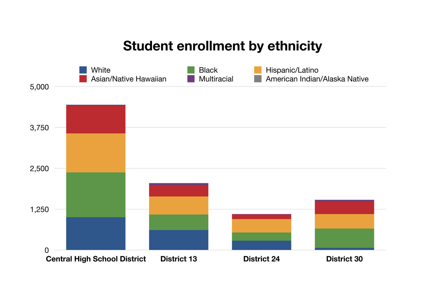 The most recent student enrollment data is from the State Education Department 2015-16 report card.