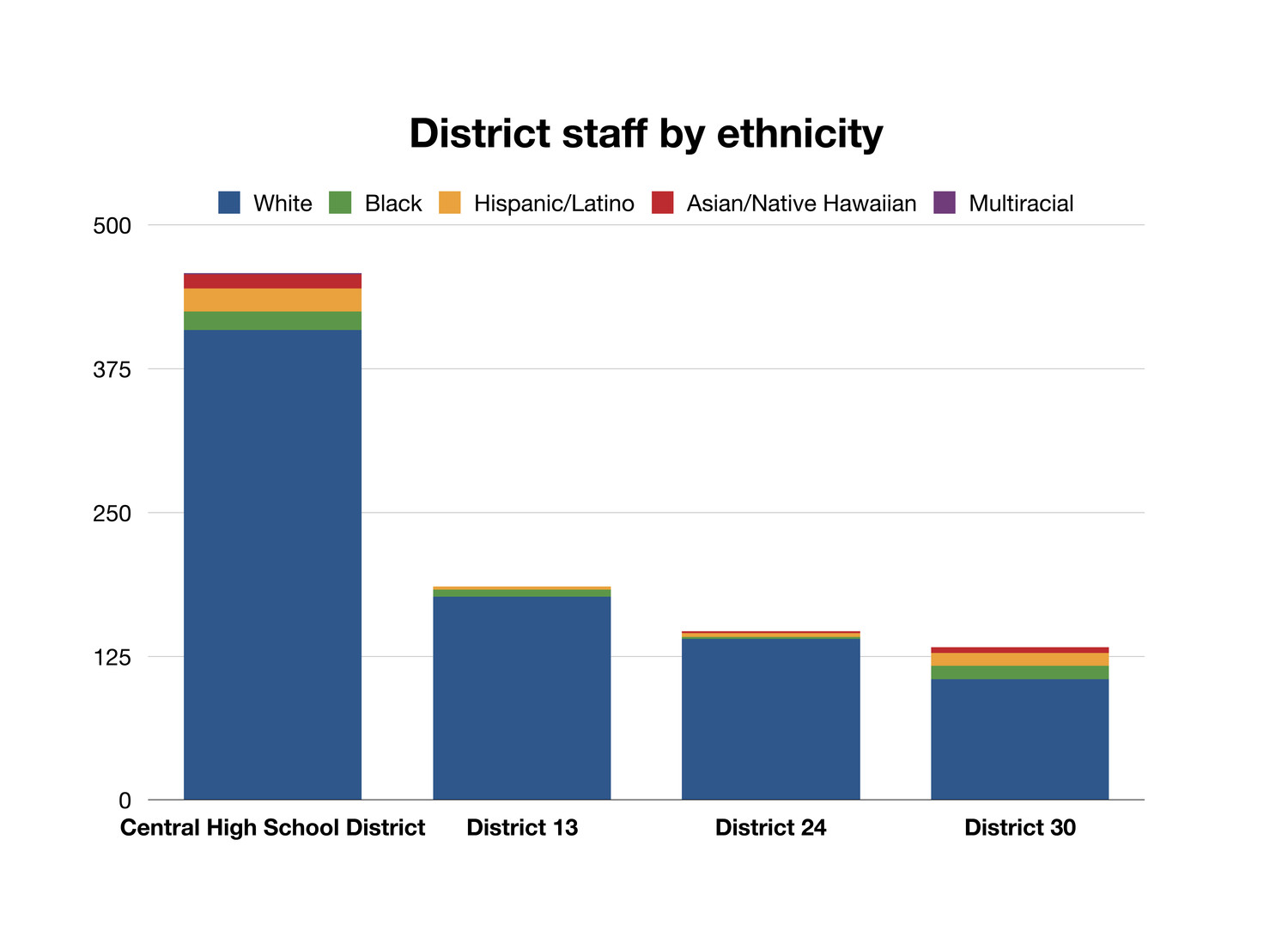 Professional staff counts are monitored internally by the school districts, and the most recent data is from the 2016-17 school year. There are no current employees in any of the four districts who identified as American Indian or Alaska Native.