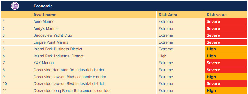 "A table detailing the economic centers in the area with the highest ""risk scores"" of flooding."