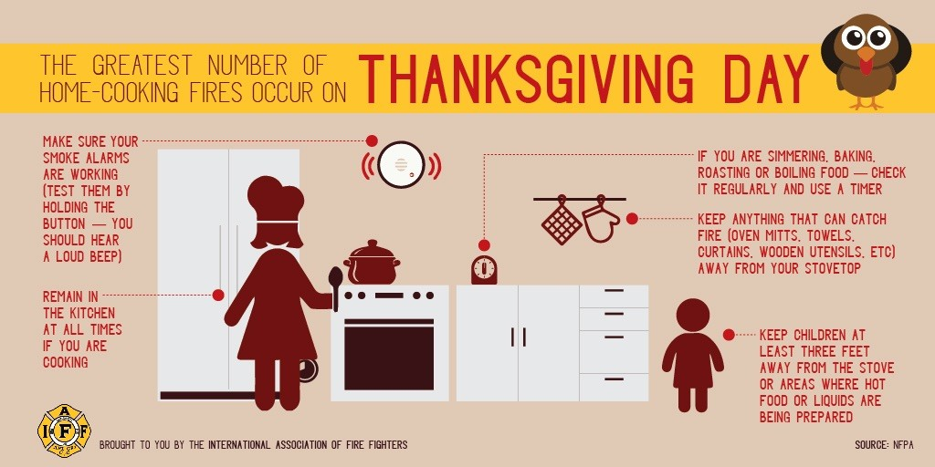 Turkey day is most likely day for cooking-related fires