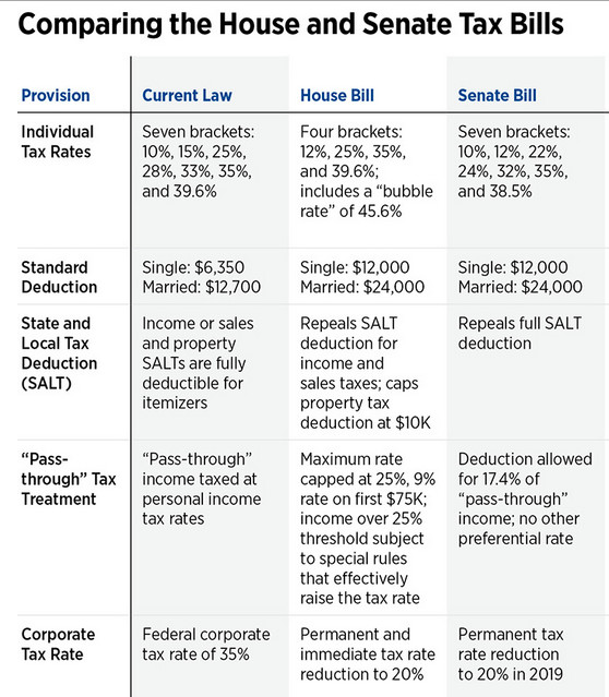 The current tax law on five provisions and House and Senate proposals.