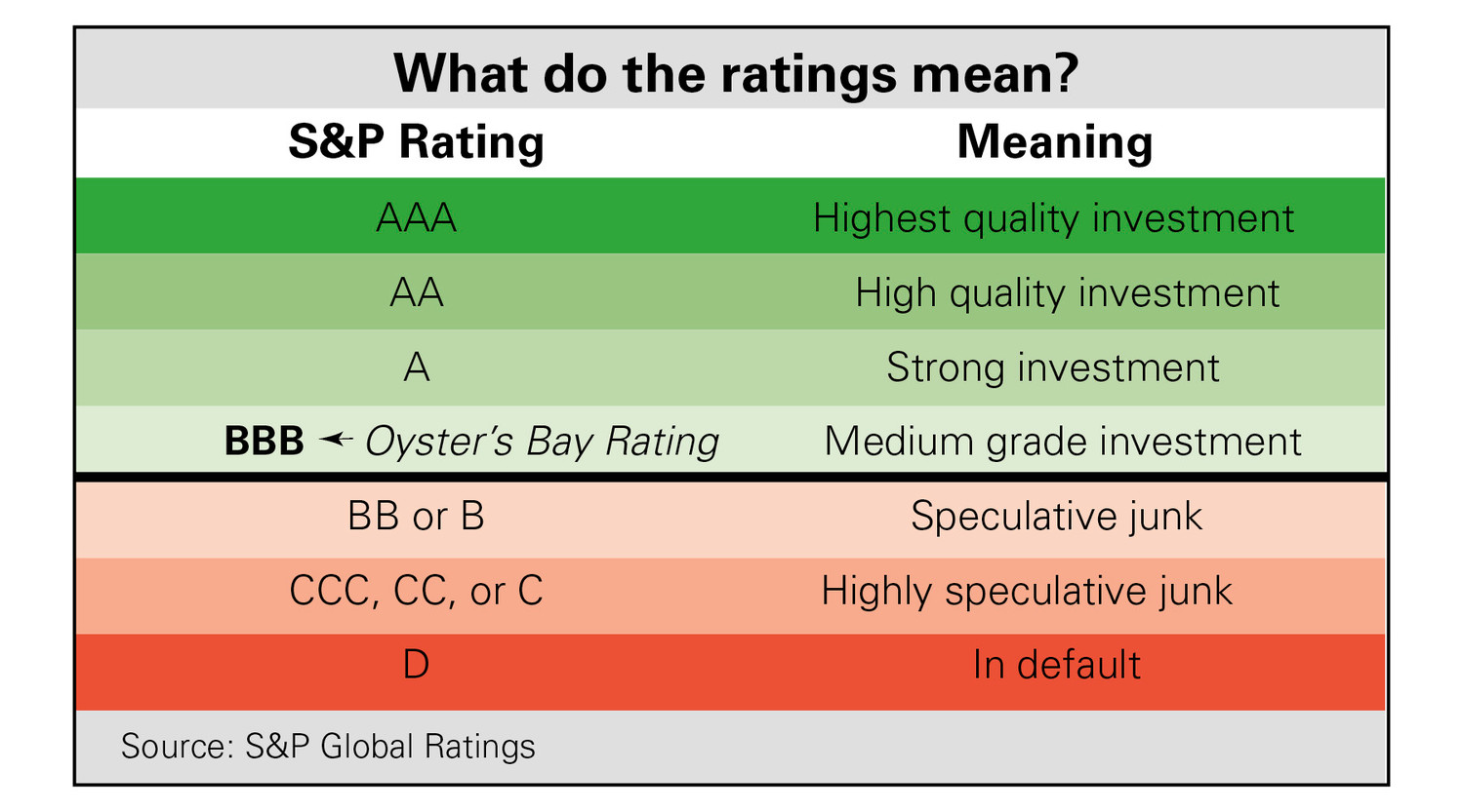 Oyster Bay was recently upgraded to medium grade investment status.
