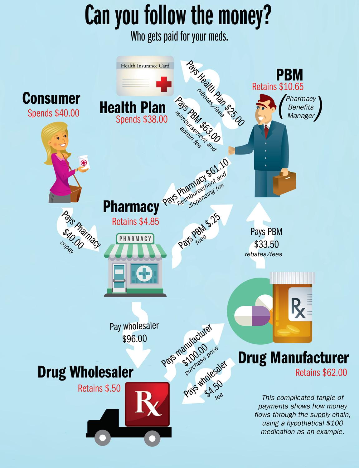 Healthcare Industry Middlemen Hurt Little Pharma Herald Community