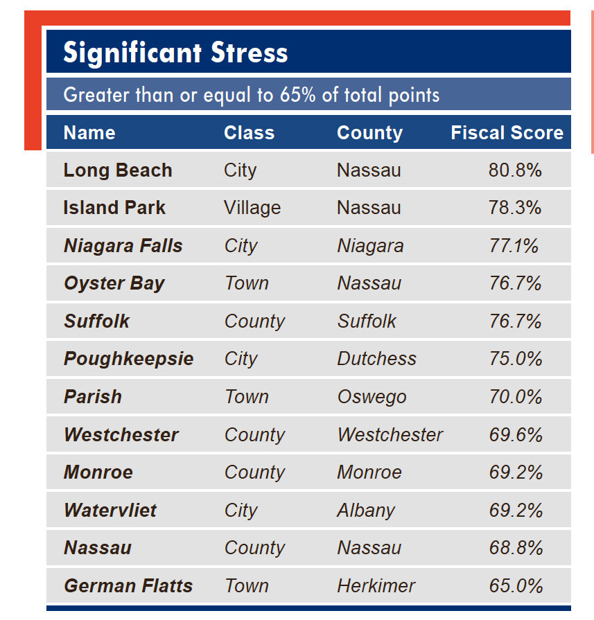 The Fiscal Stress Monitoring System and resulting fiscal stress designations rely on data from annual financial reports submitted by local governments to the Office of the State Comptroller.