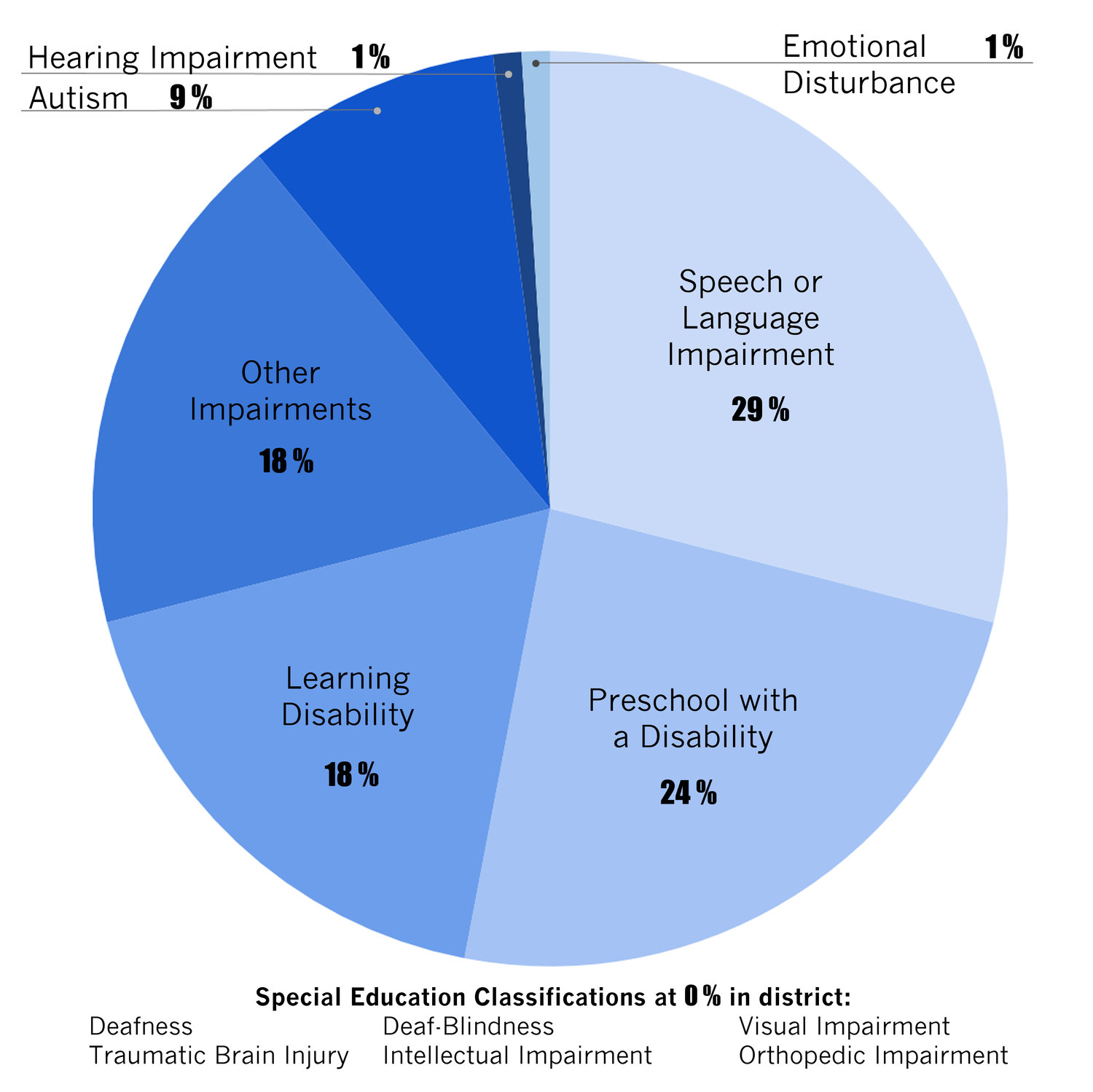 Franklin Square School District's special education population