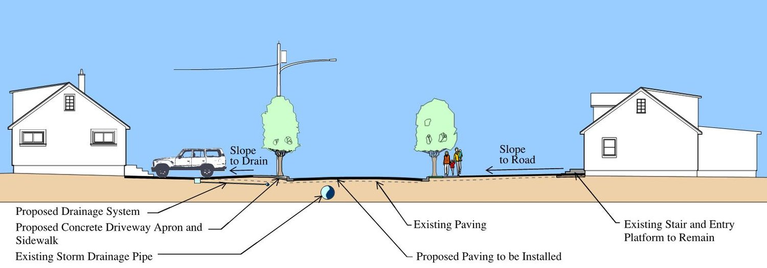 A 'concept image' showing the results Shore Road homeowners will see. The road will be raised, with a new drainage system below, and many homes will have drains installed in their yards or driveways.