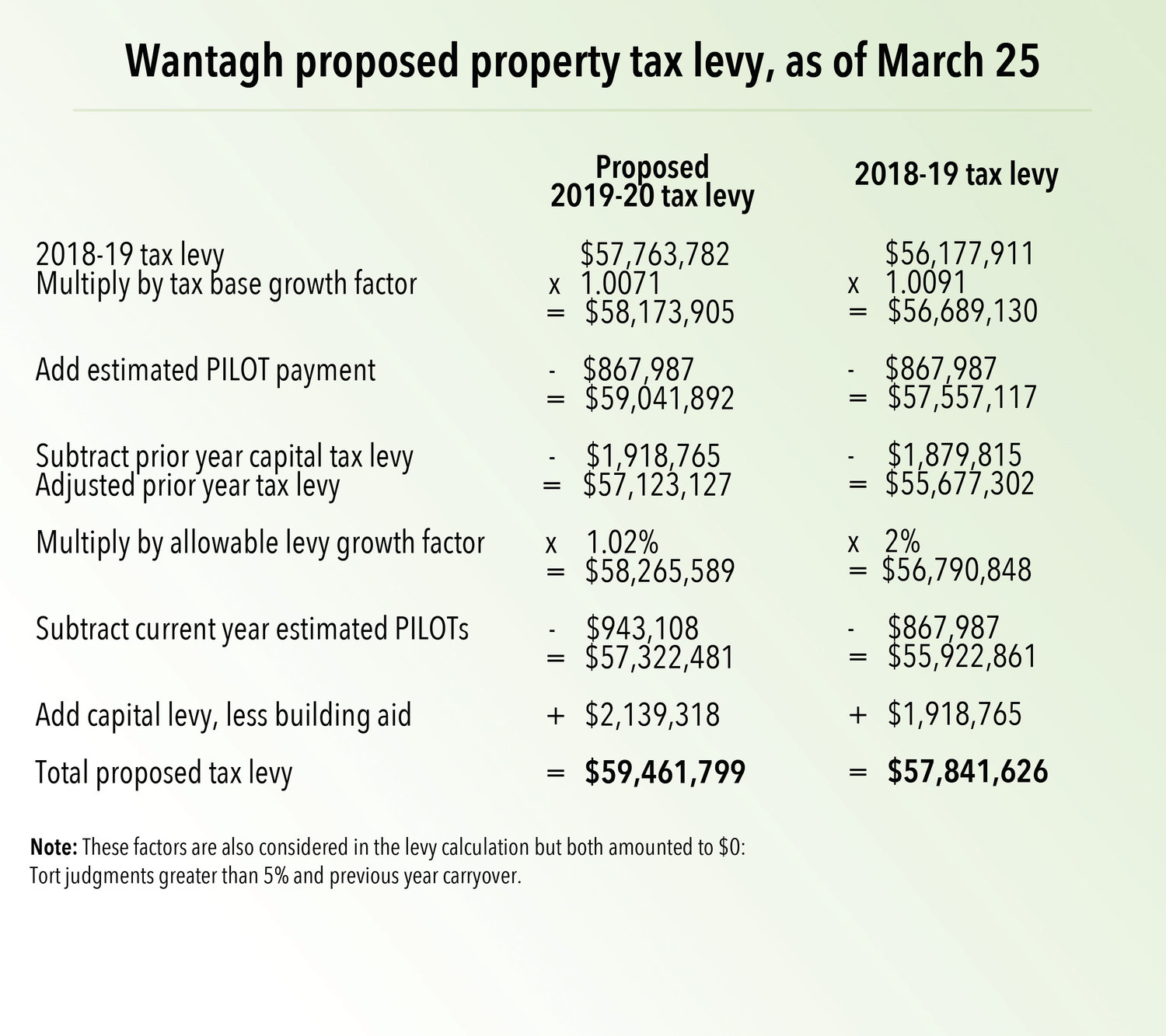 Year-over-year comparison of Wantagh School District school tax levy.