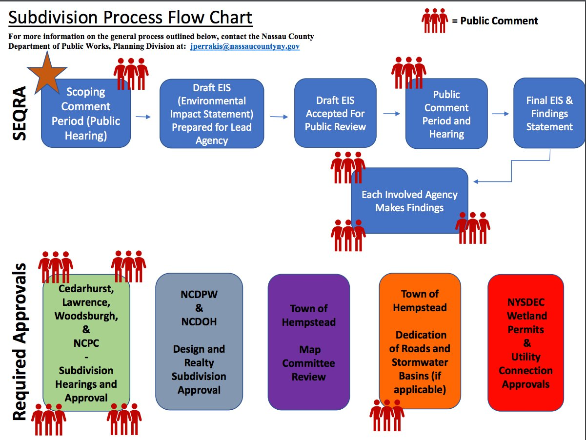 The flow chart outlines the subdivision process in Nassau County. People images indicate when public comment is requested.