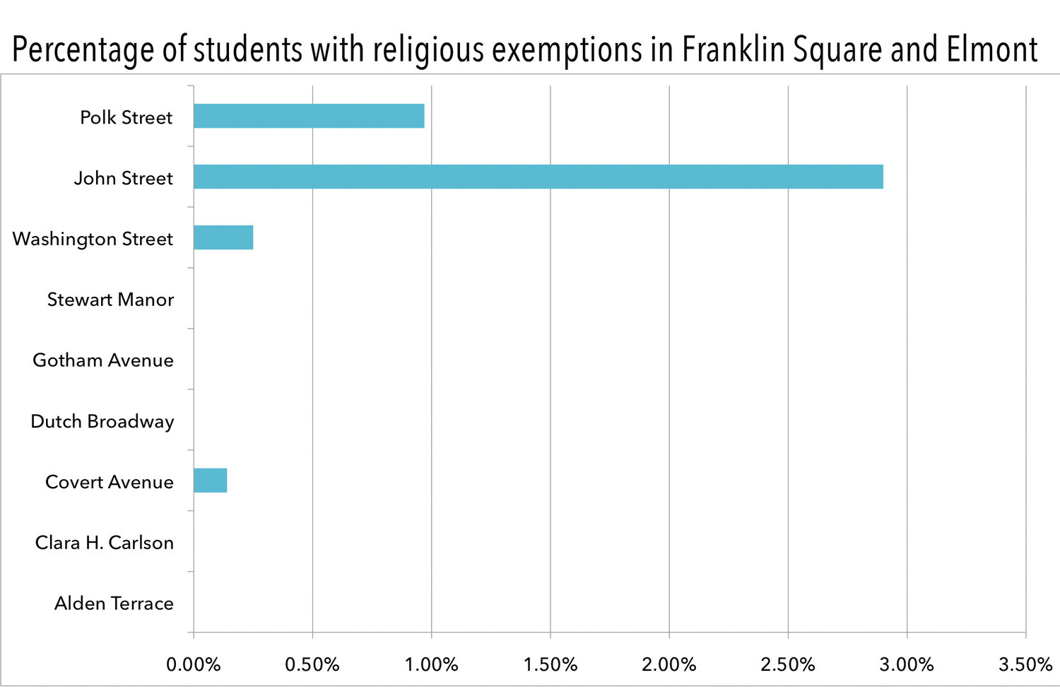 In the 2017-18 school year, the most recent year for which state data is available, several students in the Franklin Square School District were unvaccinated due to religious exemptions, and one student was unvaccinated in the Elmont School District.