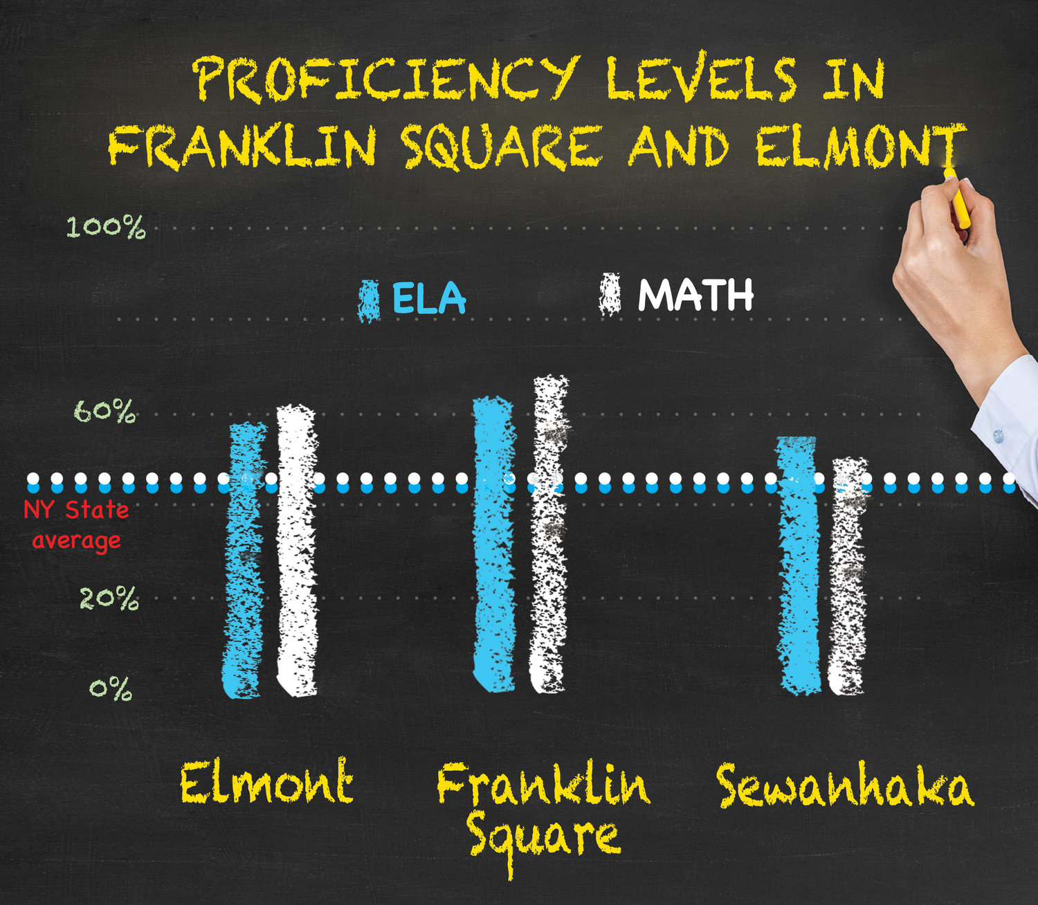 Students in Franklin Square and Elmont scored higher than the state average on the New York English and mathematics exams.