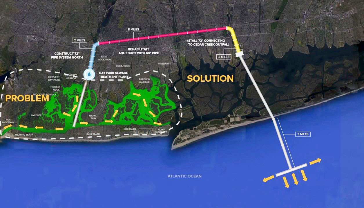 A rendering of the Bay Park Conveyance Project, which will send treated effluent from the Bay Park Water Reclamation Facility to an ocean outfall pipe at the Cedar Creek Water Pollution Control Plant, in Wantagh, via a century-old aqueduct beneath Sunrise Highway.