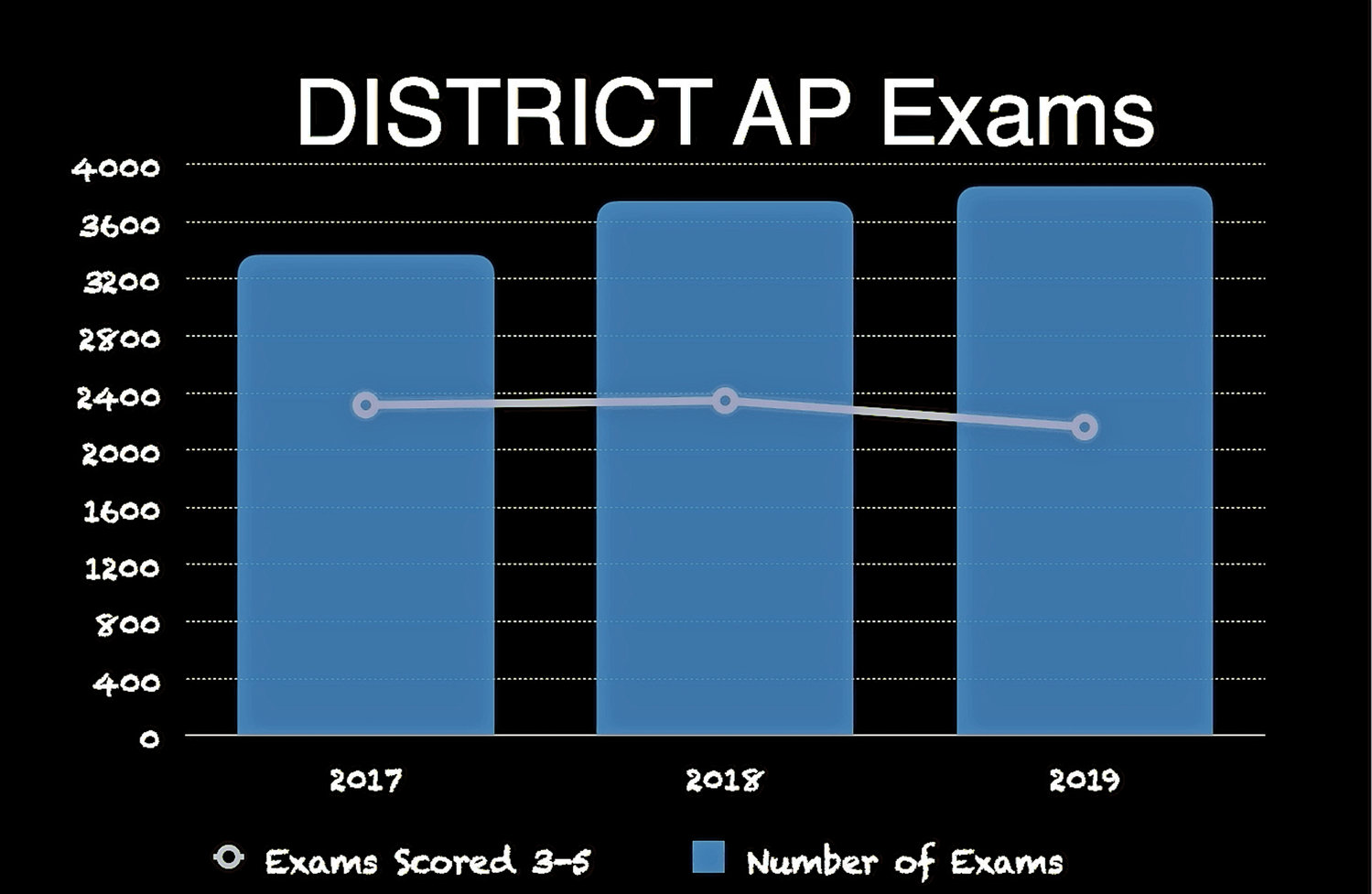 The Sewanhaka Central High School District administered more Advanced Placement tests last year, although the mastery rate declined.