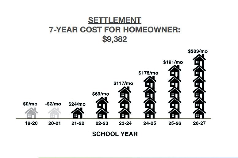 At the meeting, LIPA outlined the settlement's tax impact on homeowners, above. Taxes will rise about $10,000 per homeowner over the course of a seven-year phase in.